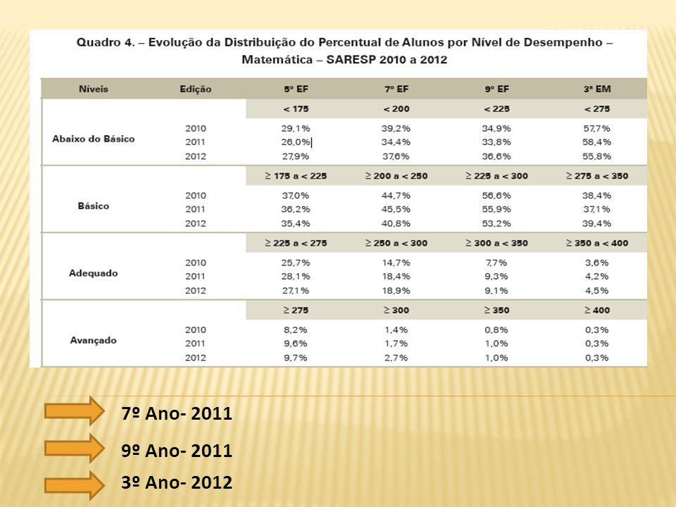 7º Ano- 2011 9º Ano- 2011 3º Ano- 2012