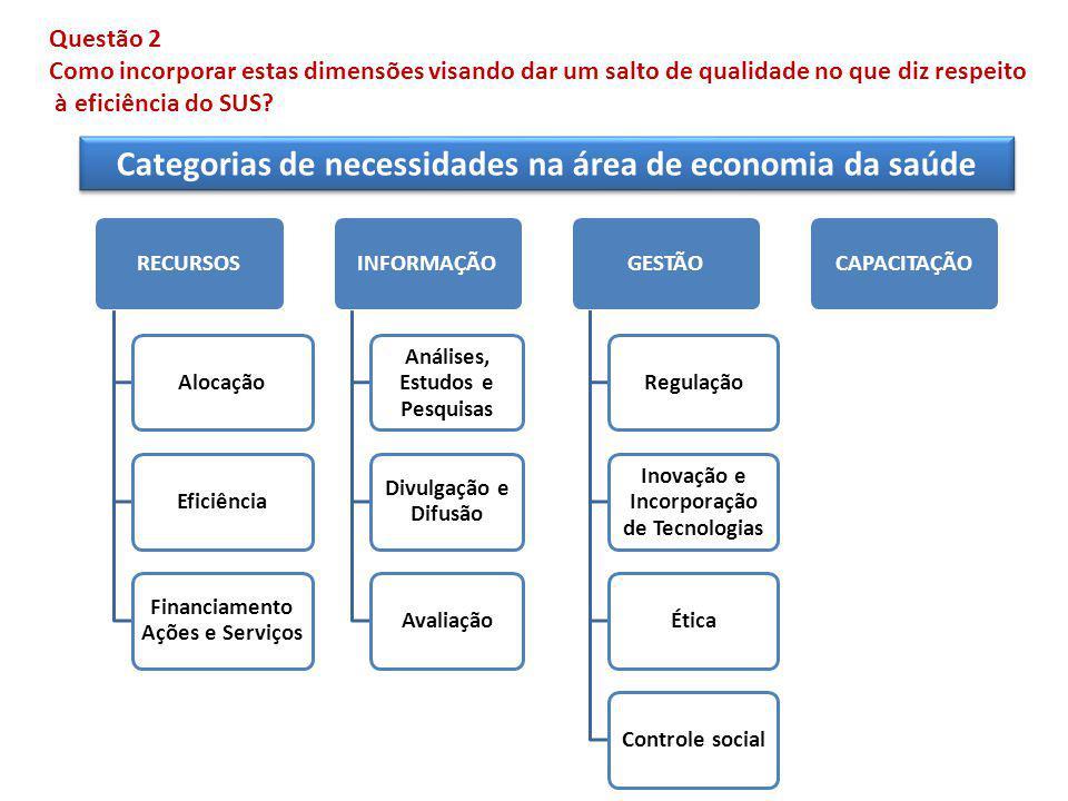 Categorias de necessidades na área de economia da saúde