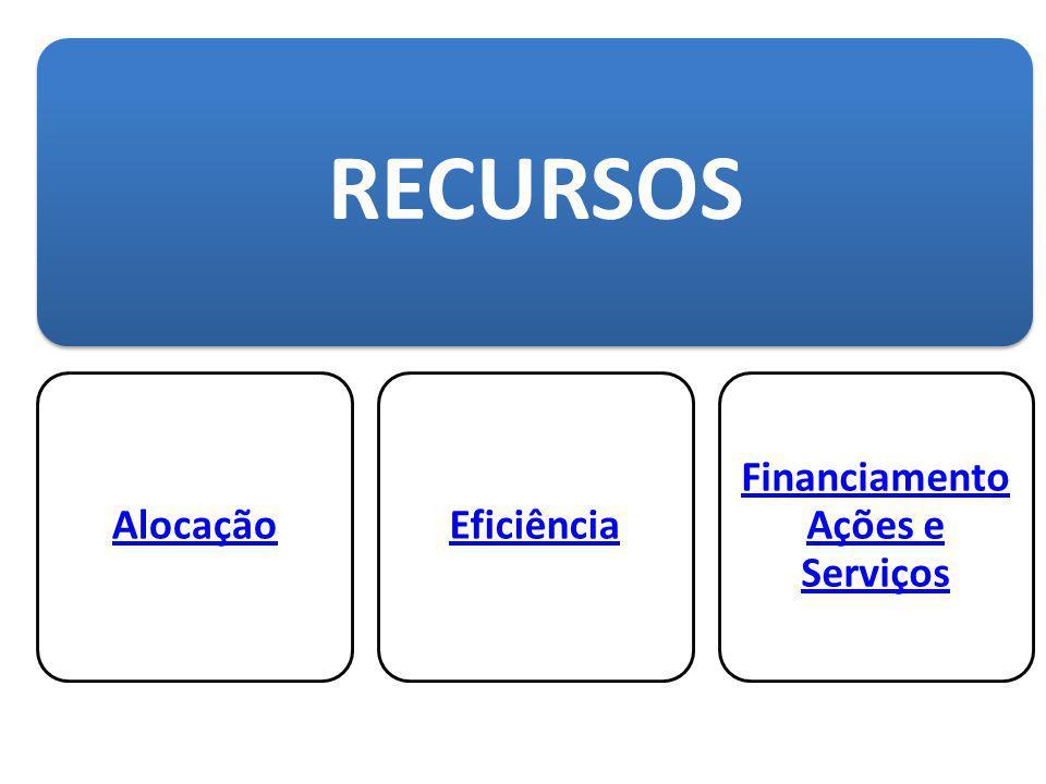 Financiamento Ações e Serviços