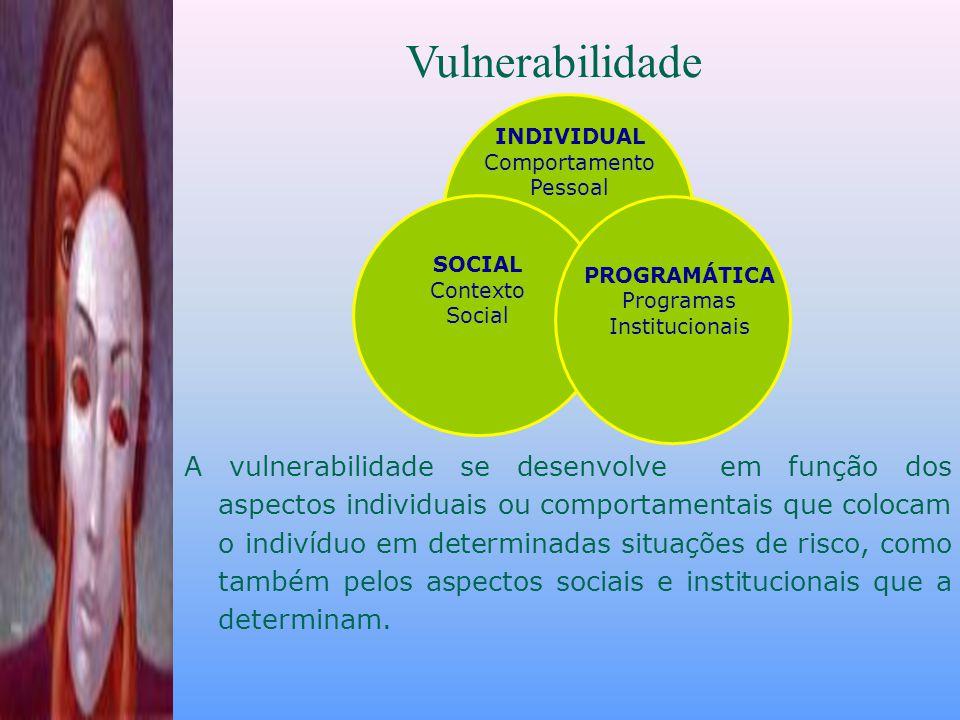 Vulnerabilidade INDIVIDUAL. Comportamento. Pessoal. PROGRAMÁTICA. Programas Institucionais.