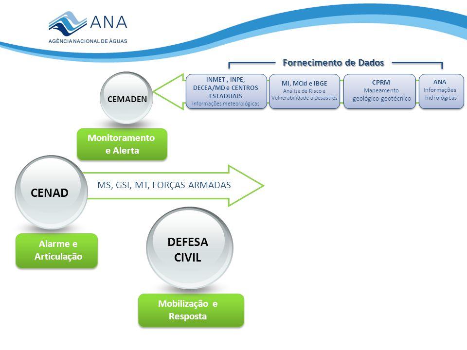 INMET , INPE, DECEA/MD e CENTROS ESTADUAIS Mobilização e Resposta