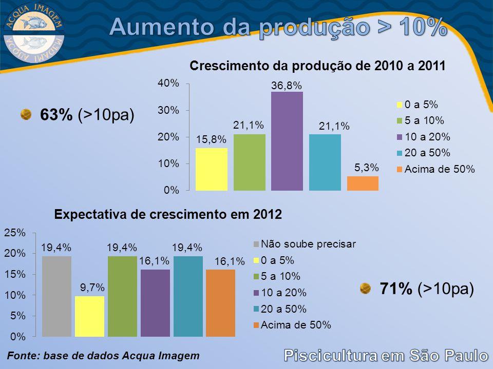 Aumento da produção > 10%