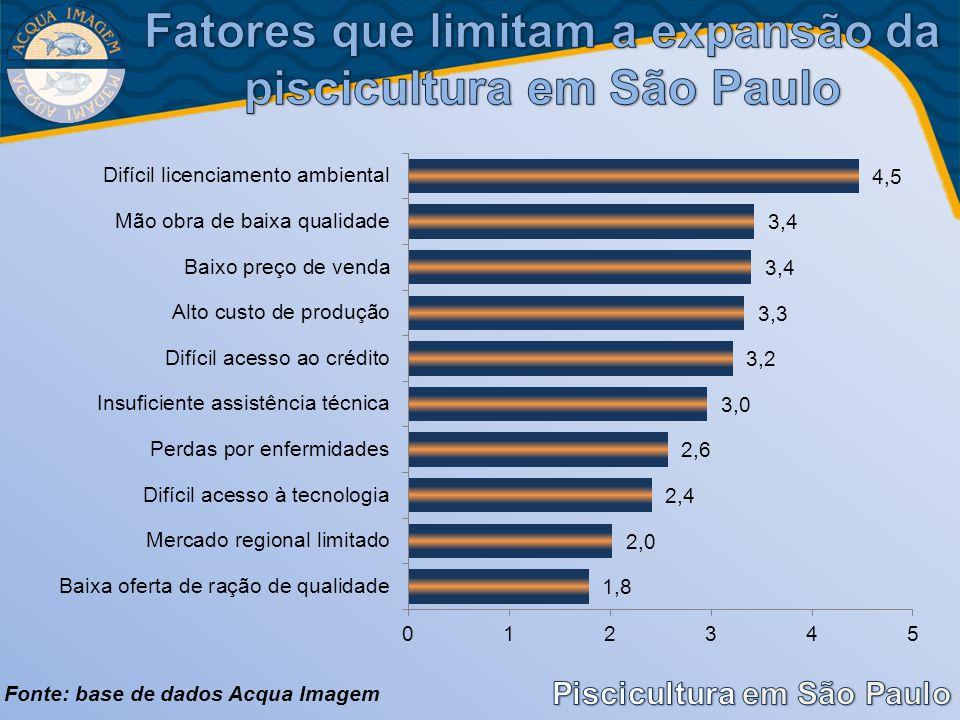Fatores que limitam a expansão da piscicultura em São Paulo