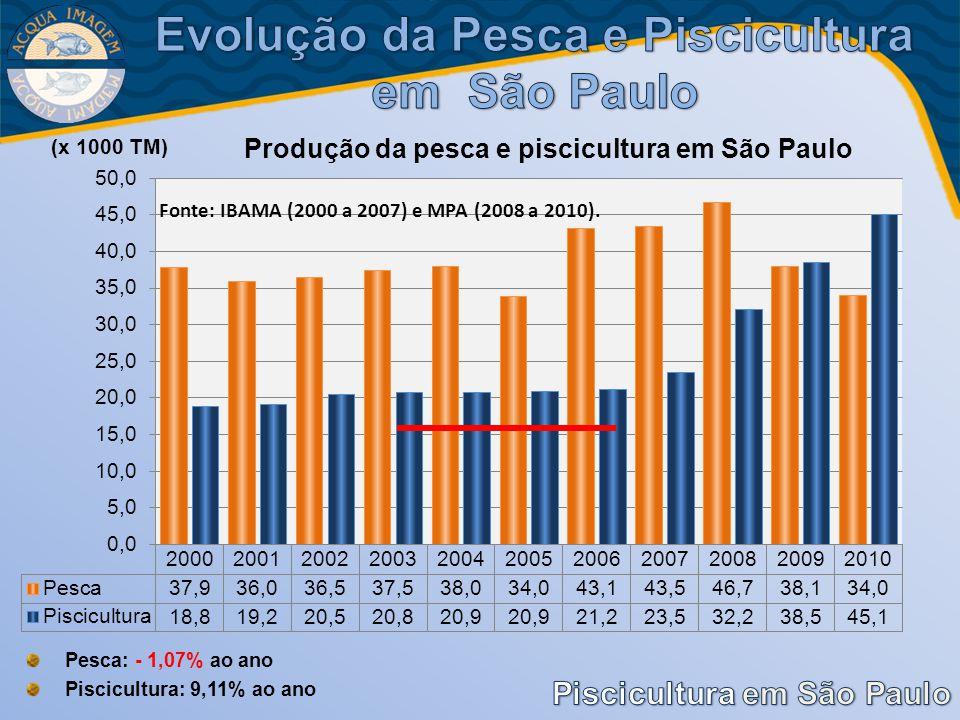 Evolução da Pesca e Piscicultura em São Paulo