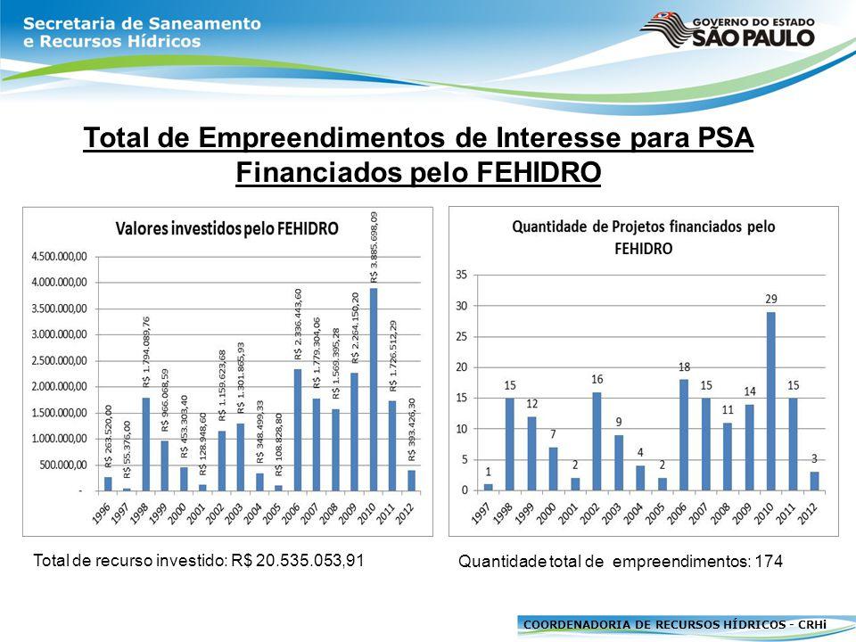 Total de Empreendimentos de Interesse para PSA Financiados pelo FEHIDRO