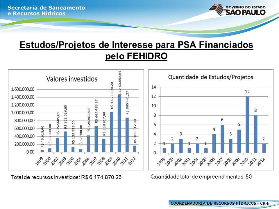 Estudos/Projetos de Interesse para PSA Financiados pelo FEHIDRO