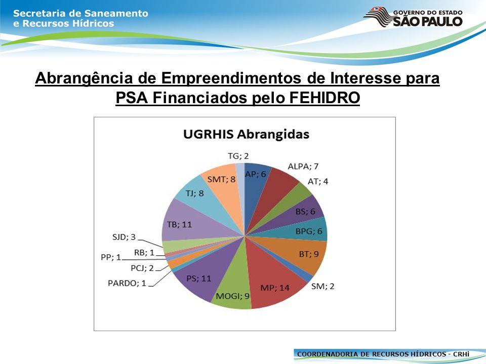 Abrangência de Empreendimentos de Interesse para PSA Financiados pelo FEHIDRO