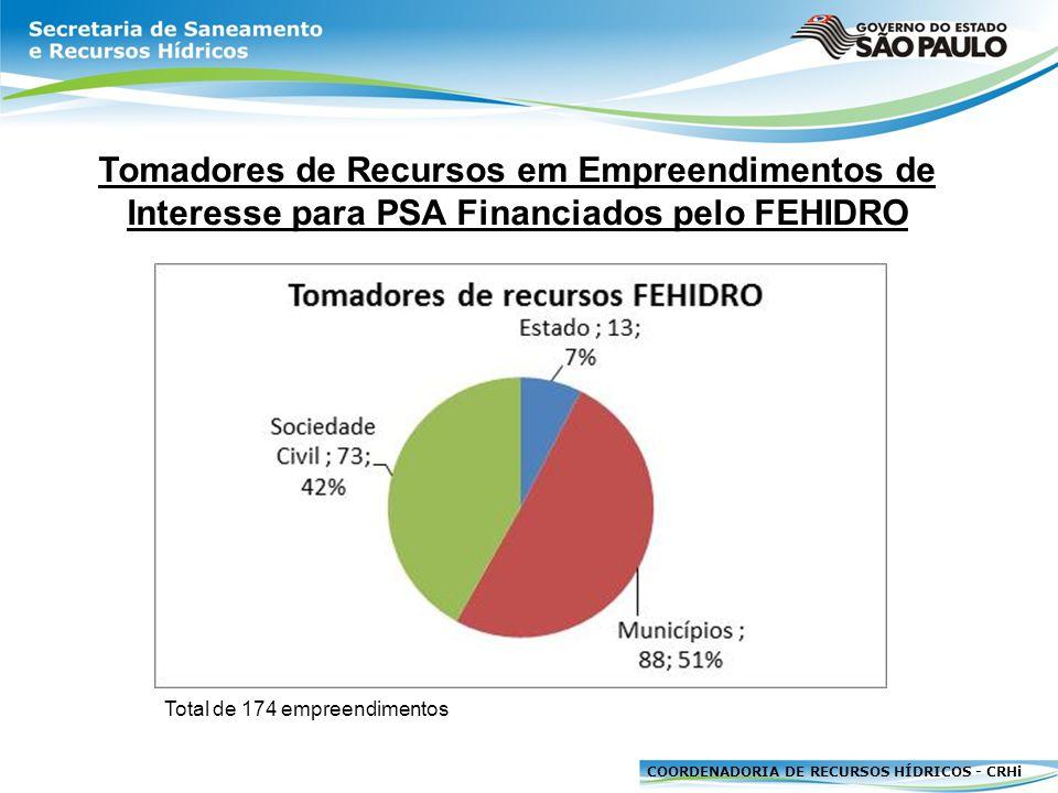 Tomadores de Recursos em Empreendimentos de Interesse para PSA Financiados pelo FEHIDRO