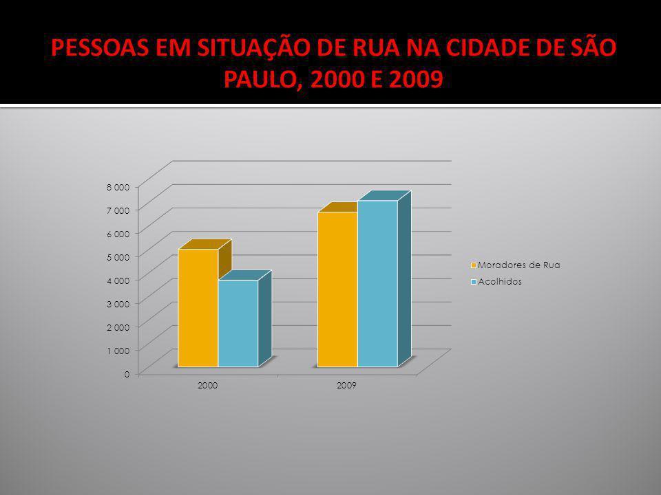 PESSOAS EM SITUAÇÃO DE RUA NA CIDADE DE SÃO PAULO, 2000 E 2009