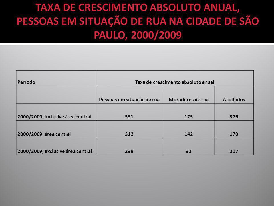 Taxa de crescimento absoluto anual Pessoas em situação de rua