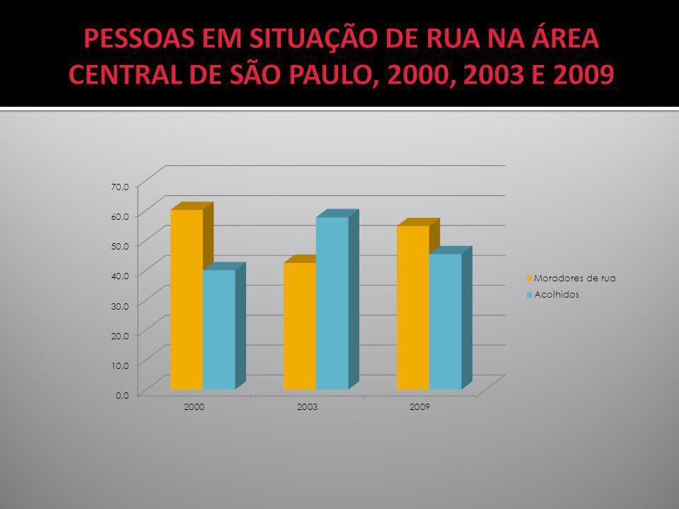 PESSOAS EM SITUAÇÃO DE RUA NA ÁREA CENTRAL DE SÃO PAULO, 2000, 2003 E 2009
