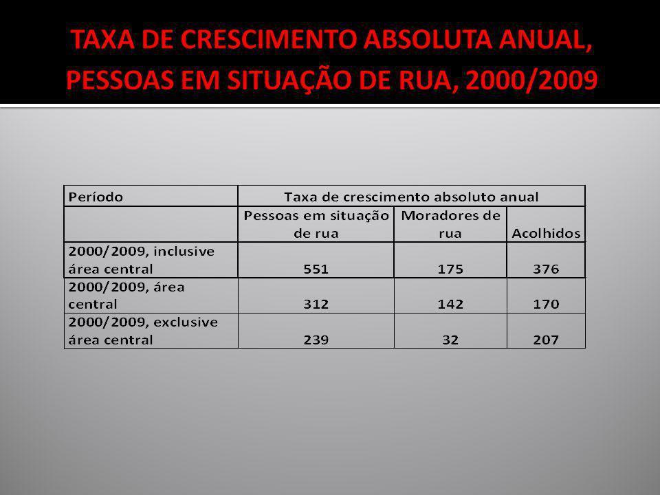 TAXA DE CRESCIMENTO ABSOLUTA ANUAL, PESSOAS EM SITUAÇÃO DE RUA, 2000/2009