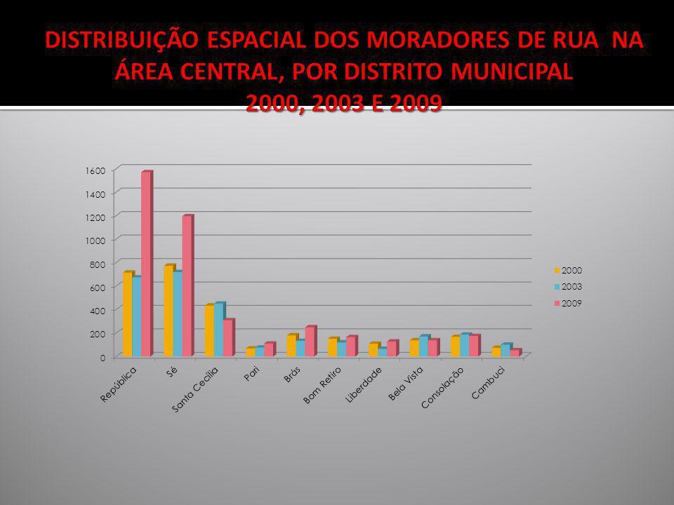 DISTRIBUIÇÃO ESPACIAL DOS MORADORES DE RUA NA ÁREA CENTRAL, POR DISTRITO MUNICIPAL 2000, 2003 E 2009