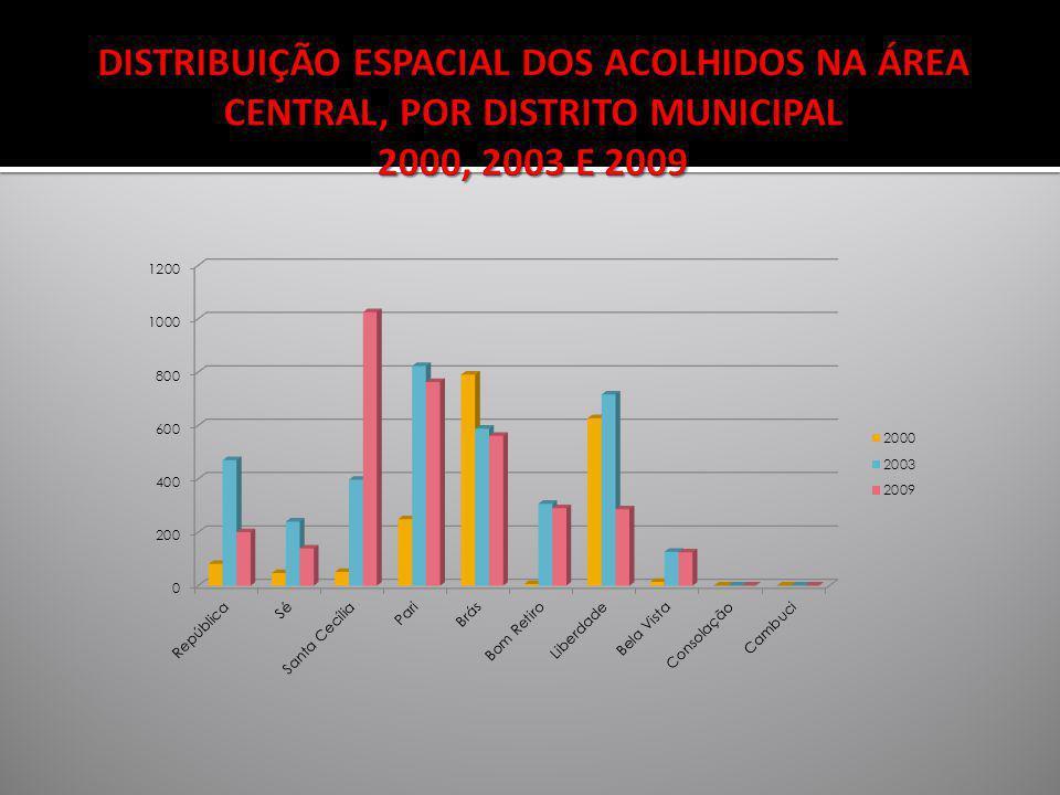 DISTRIBUIÇÃO ESPACIAL DOS ACOLHIDOS NA ÁREA CENTRAL, POR DISTRITO MUNICIPAL 2000, 2003 E 2009