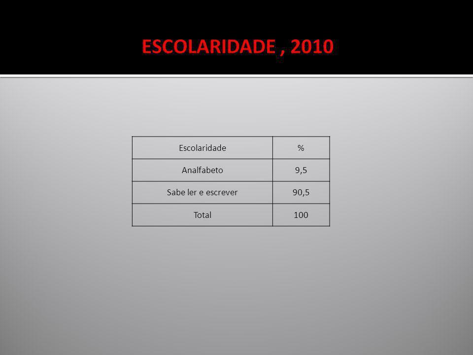 ESCOLARIDADE , 2010 Escolaridade % Analfabeto 9,5 Sabe ler e escrever