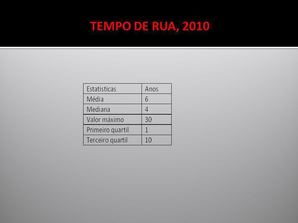 TEMPO DE RUA, 2010