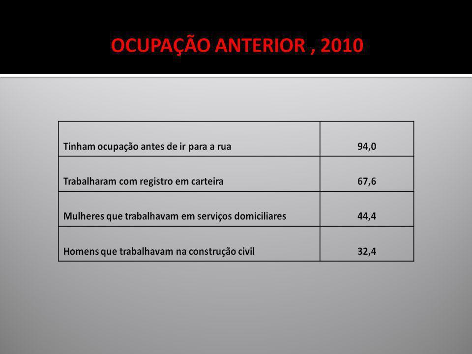 OCUPAÇÃO ANTERIOR , 2010