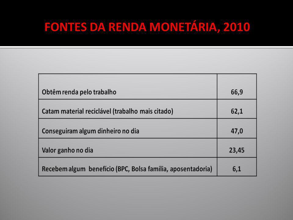 FONTES DA RENDA MONETÁRIA, 2010