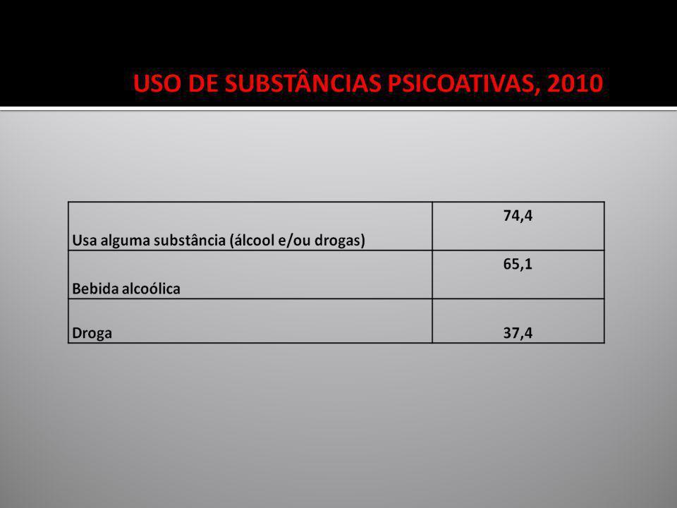 USO DE SUBSTÂNCIAS PSICOATIVAS, 2010
