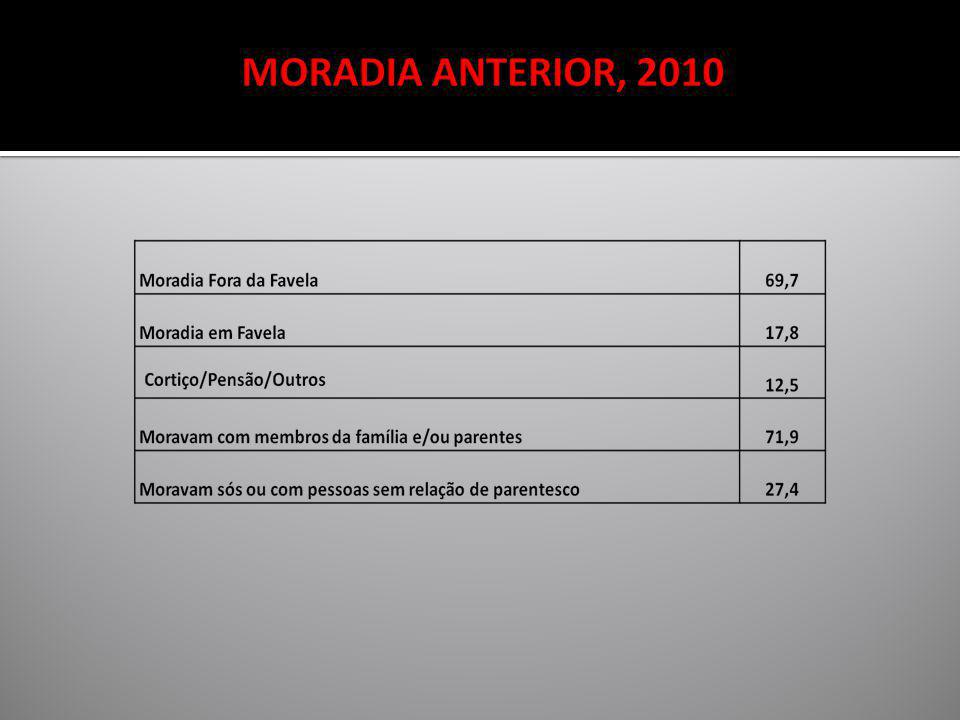 MORADIA ANTERIOR, 2010