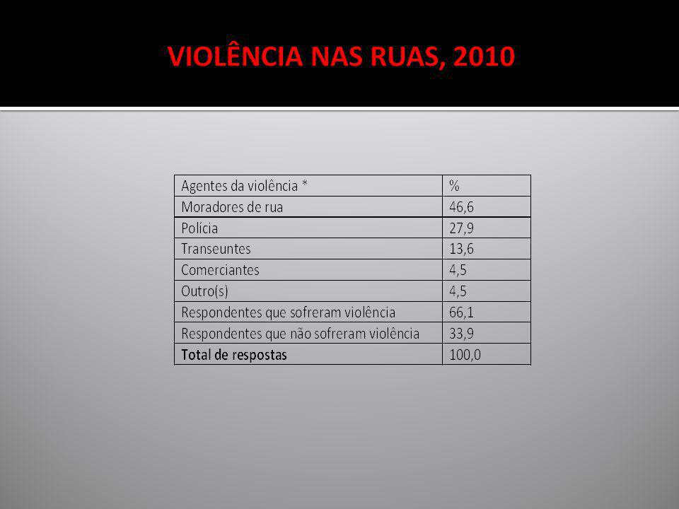 VIOLÊNCIA NAS RUAS, 2010