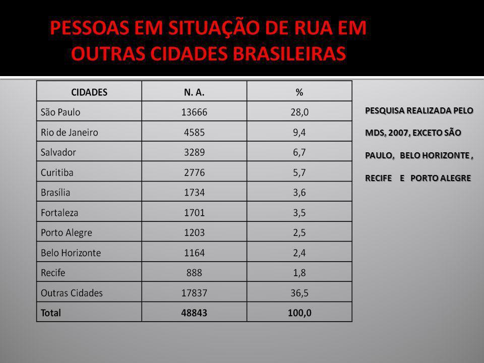 PESSOAS EM SITUAÇÃO DE RUA EM OUTRAS CIDADES BRASILEIRAS
