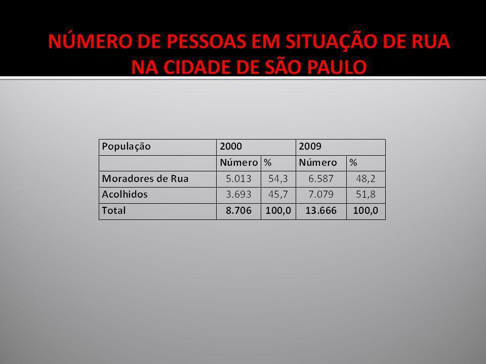 NÚMERO DE PESSOAS EM SITUAÇÃO DE RUA NA CIDADE DE SÃO PAULO
