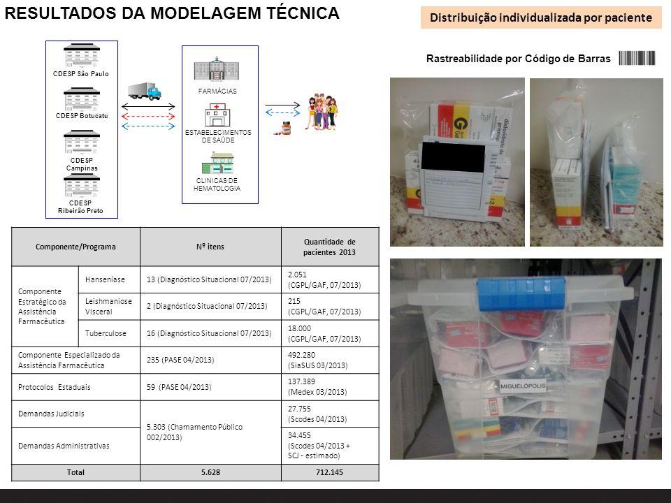 RESULTADOS DA MODELAGEM TÉCNICA