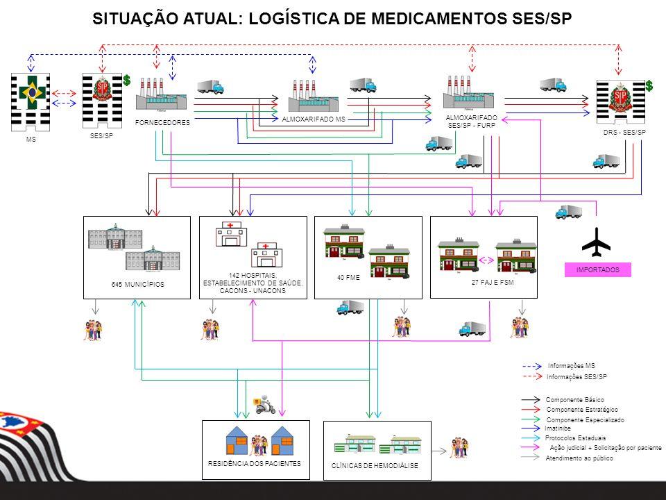 SITUAÇÃO ATUAL: LOGÍSTICA DE MEDICAMENTOS SES/SP