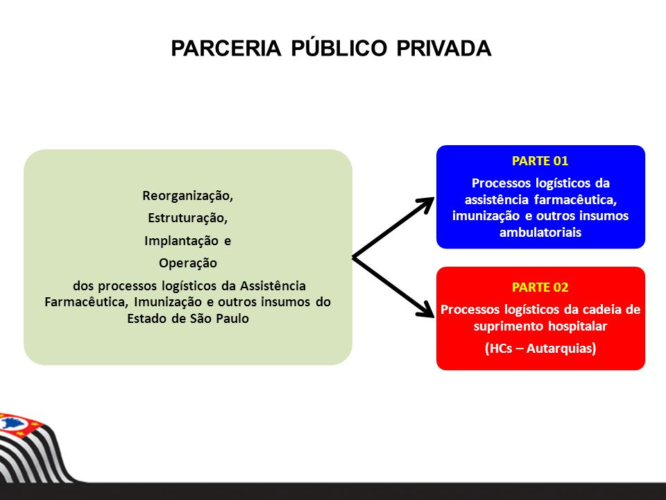 PARCERIA PÚBLICO PRIVADA