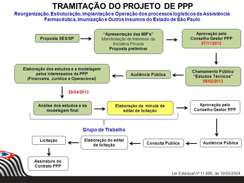 TRAMITAÇÃO DO PROJETO DE PPP