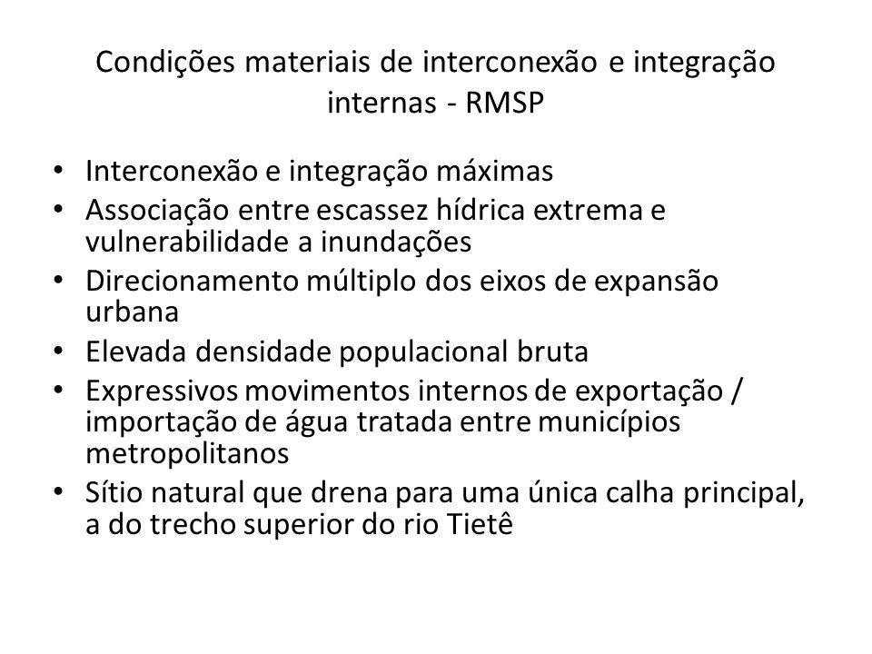 Condições materiais de interconexão e integração internas - RMSP