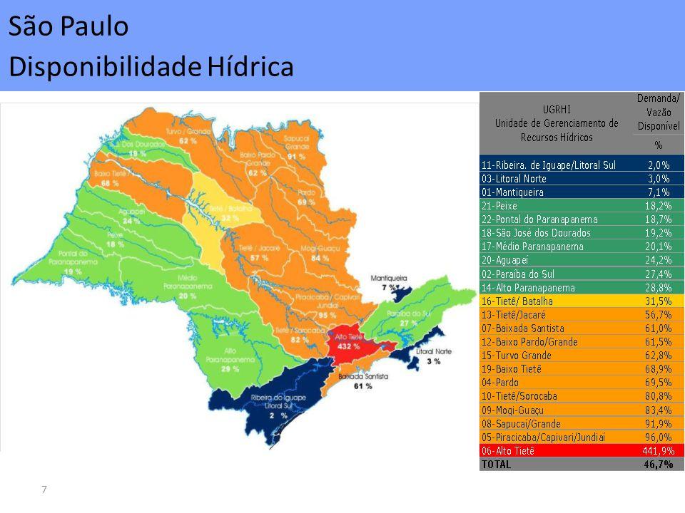 São Paulo Disponibilidade Hídrica