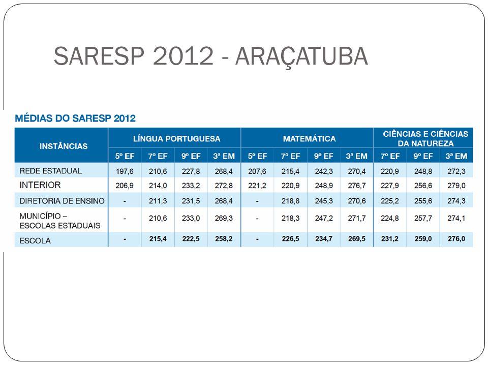 SARESP 2012 - ARAÇATUBA