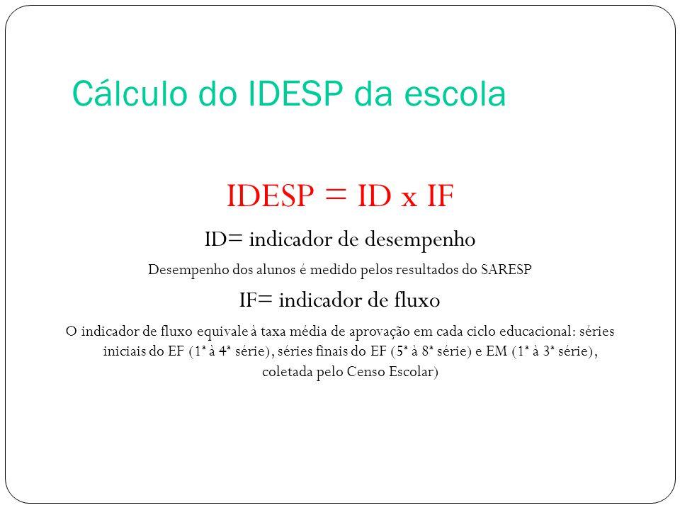 Cálculo do IDESP da escola