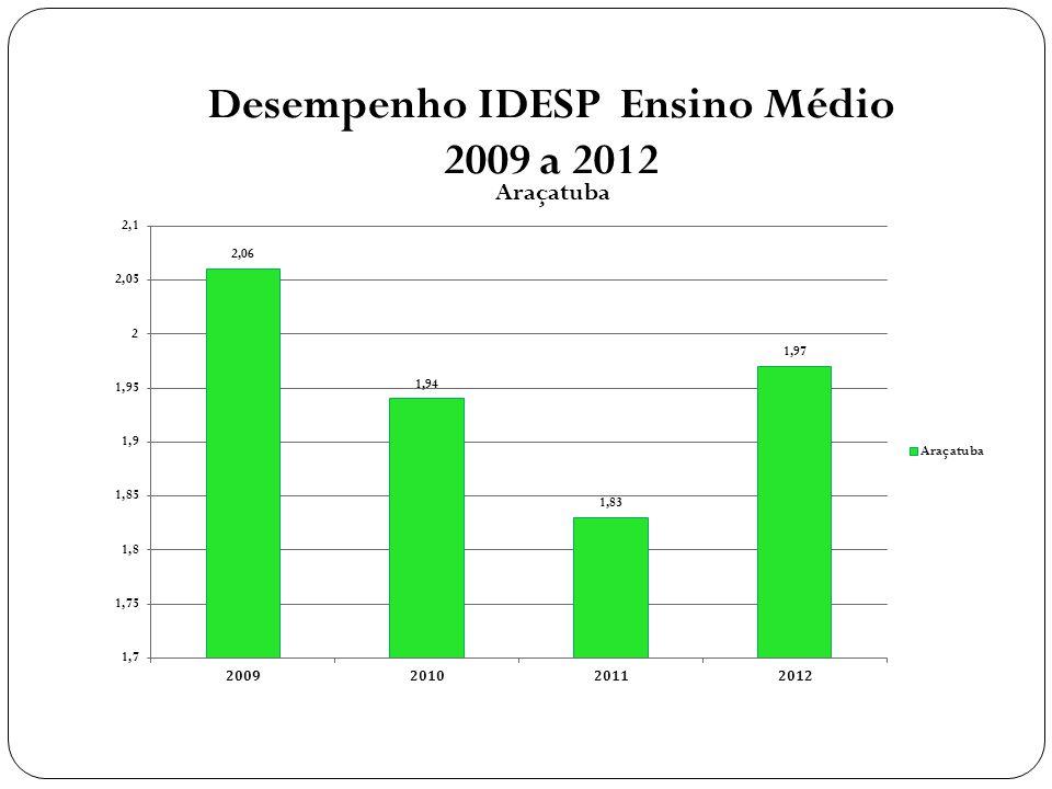 Desempenho IDESP Ensino Médio 2009 a 2012