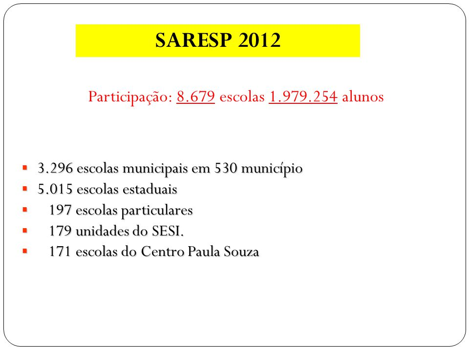 Participação: 8.679 escolas 1.979.254 alunos