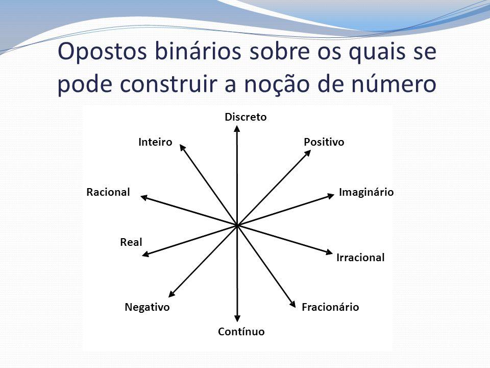 Opostos binários sobre os quais se pode construir a noção de número