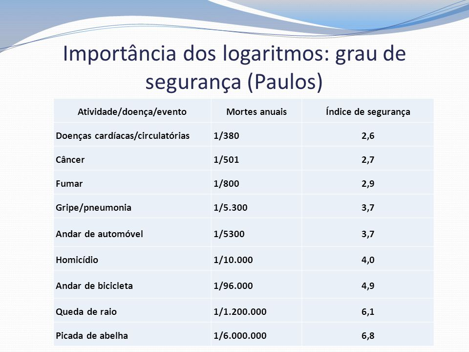 Importância dos logaritmos: grau de segurança (Paulos)