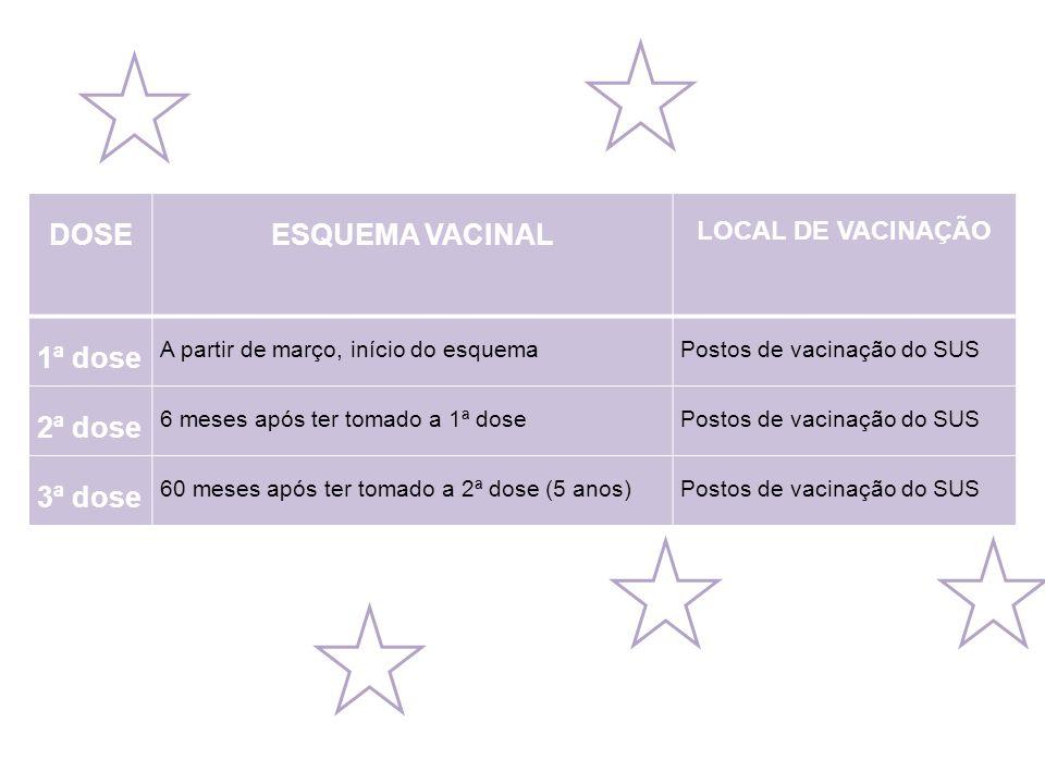 DOSE ESQUEMA VACINAL 1ª dose 2ª dose 3ª dose LOCAL DE VACINAÇÃO