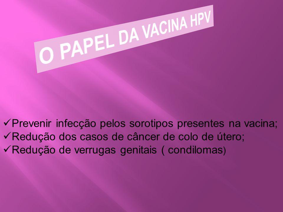 O PAPEL DA VACINA HPV Prevenir infecção pelos sorotipos presentes na vacina; Redução dos casos de câncer de colo de útero;