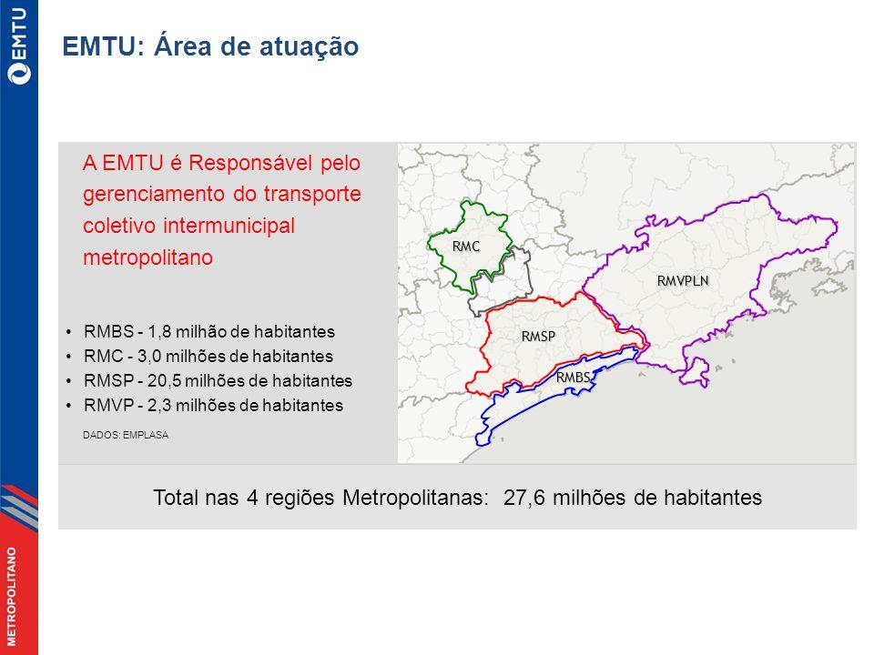Total nas 4 regiões Metropolitanas: 27,6 milhões de habitantes