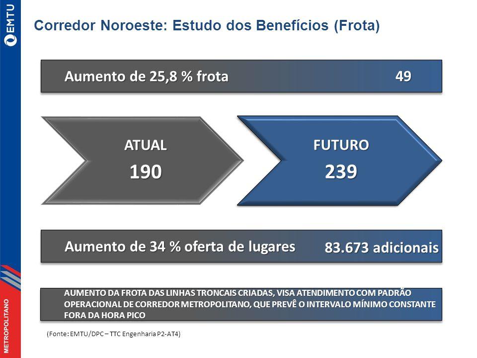 190 239 Aumento de 25,8 % frota 49 ATUAL FUTURO