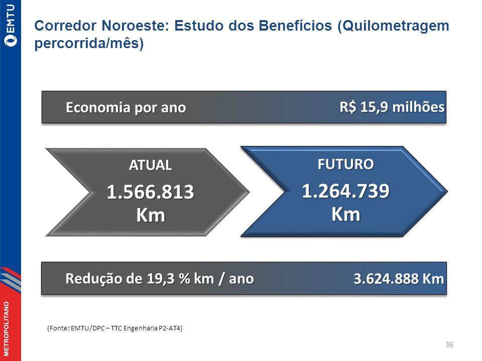 1.566.813 Km 1.264.739 Km Economia por ano R$ 15,9 milhões ATUAL