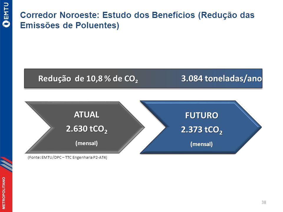 3.084 toneladas/ano ATUAL FUTURO 2.630 tCO2 2.373 tCO2 (mensal)