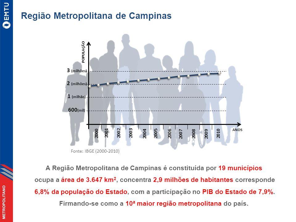 Região Metropolitana de Campinas