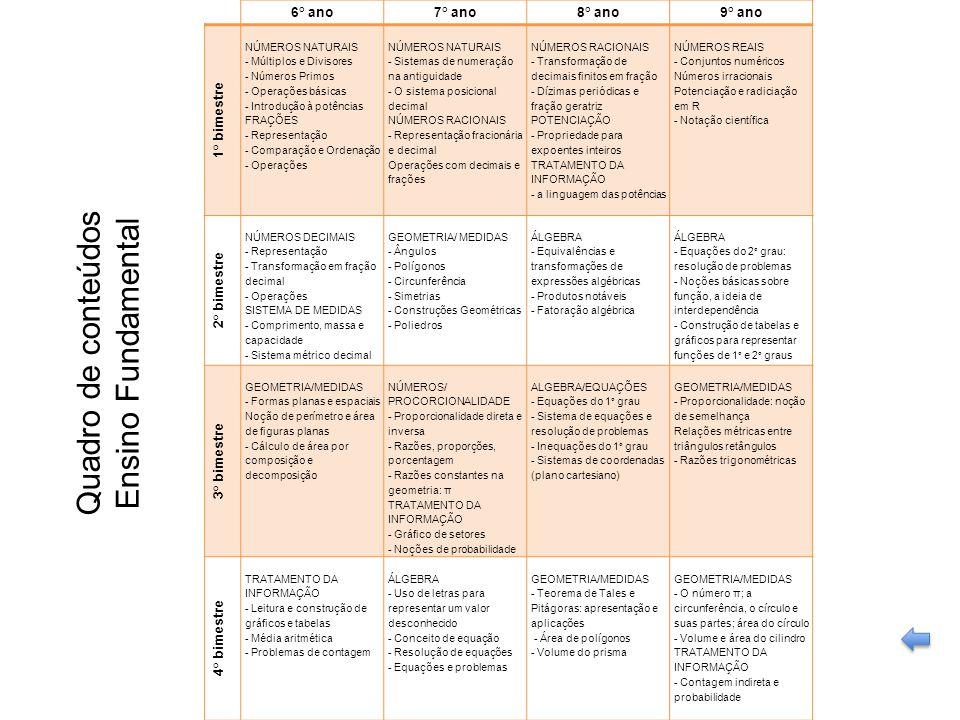 Quadro de conteúdos Ensino Fundamental 6° ano 7° ano 8° ano 9° ano
