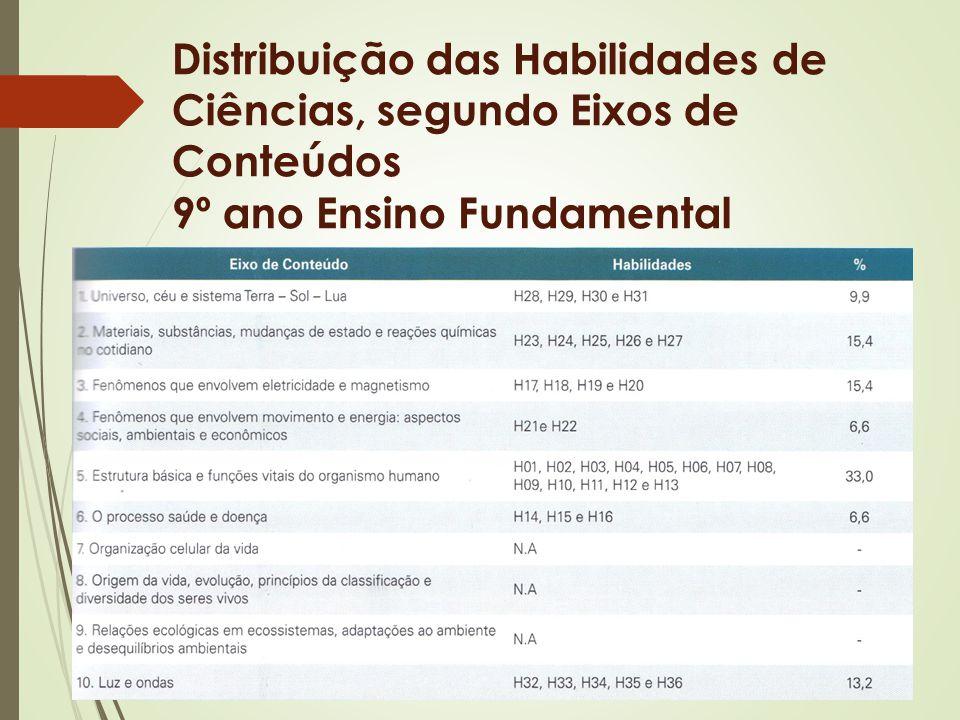 Distribuição das Habilidades de Ciências, segundo Eixos de Conteúdos 9º ano Ensino Fundamental