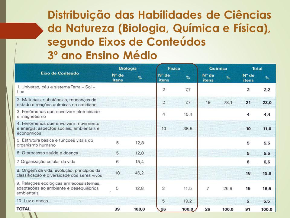 Distribuição das Habilidades de Ciências da Natureza (Biologia, Química e Física), segundo Eixos de Conteúdos 3º ano Ensino Médio