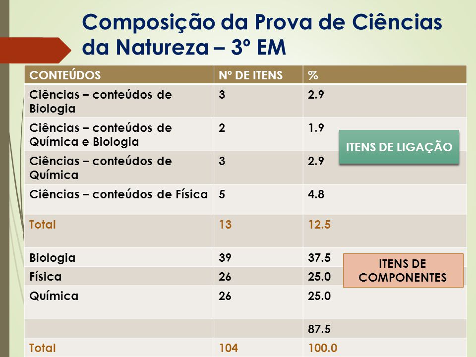 Composição da Prova de Ciências da Natureza – 3º EM